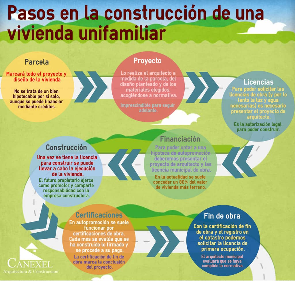 Los 7 pasos para construir una casa canexel Requisitos para construir una casa