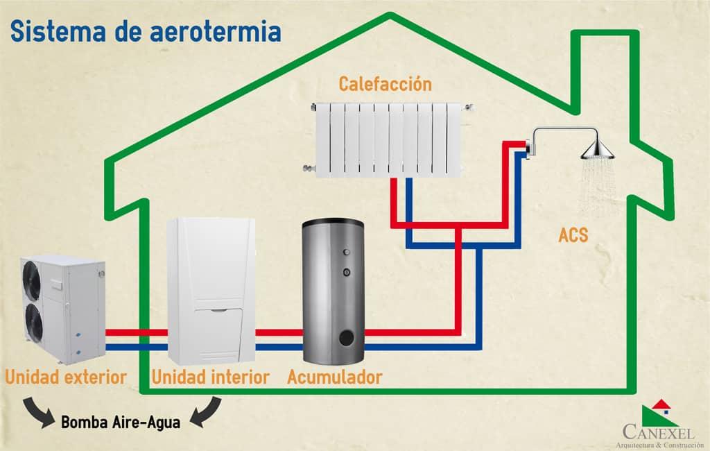 Sistemas de calefaccion aerotermia transportes de for Calefaccion por aerotermia