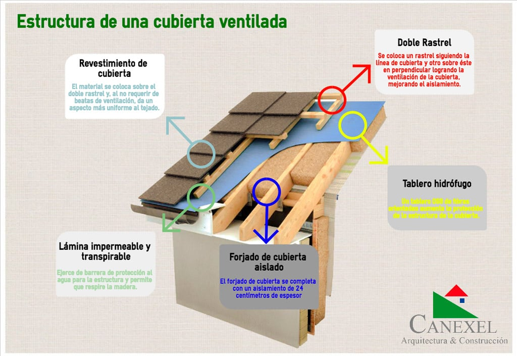 Infografía estructura de cubierta venitalada